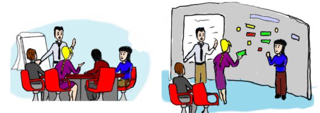 Quelle est la salle la plus adéquate pour animer une séance de créativité entre une salle de réunion autour d'une table et une salle autour d'affichage aux murs.