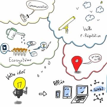 Prezi: introduction aux usages web2.0- Cas d'études