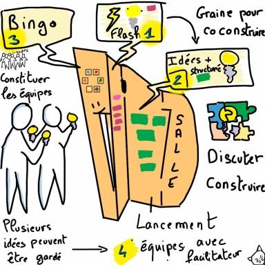 Description du processus de facilitation de la 1er journée de Museomix. La méthode du Bingo: génération d'idée, création d'équipe.