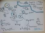 #Hacklafing Focus sur un proto développé  à Proto204