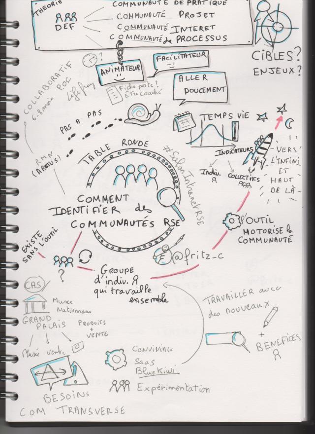 sketchnoting Comment identifier des communautés RSE